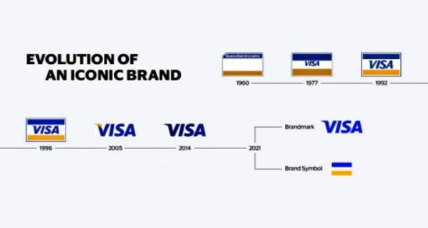 Visa_Brand_Evolution_FINAL_webready